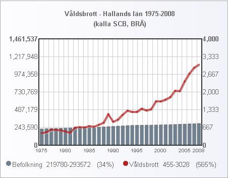 halland_folk_valdsbrott_1975_2008_small