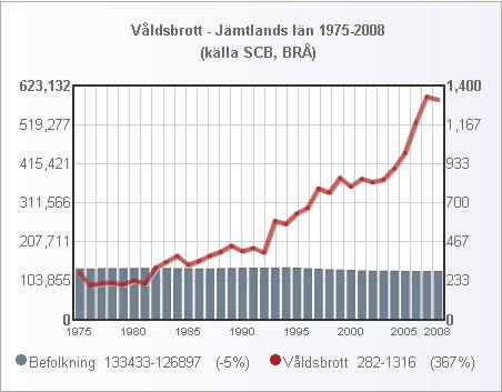jamtland_folk_valdsbrott_1975_2008_small