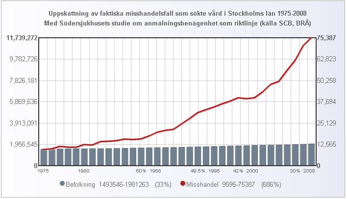 misshandel_stockholm_uppskattning