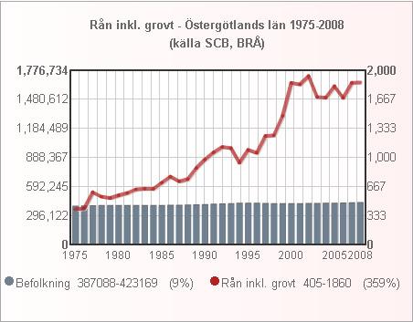 ostergotland_folk_ran_1975_2008_small