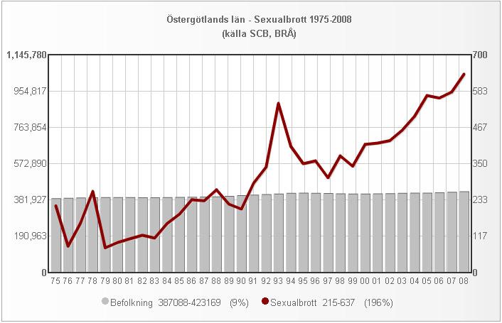 ostergotland_folk_sexualbrott_1975_2008