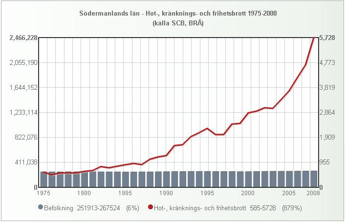 sodermanland_folk_hot_1975_2008