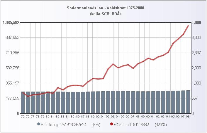 sodermanland_folk_valdsbrott_1975_2008