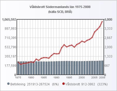 sodermanland_folk_valdsbrott_1975_2008_small