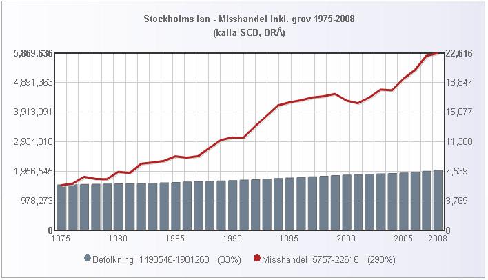 stockholm_folk_misshandel_1975_2008