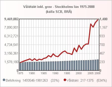 stockholm_valdtakt_1975_2008_small