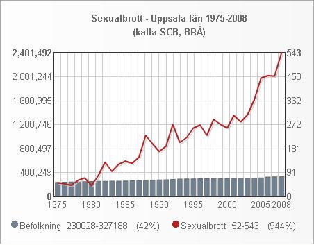uppsala_folk_sexualbrott_1975_2008_small