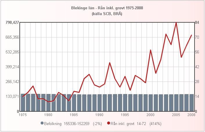 blekinge_folk_ran_1975_2008