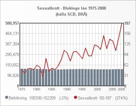 blekinge_folk_sexualbrott_1975_2008_small