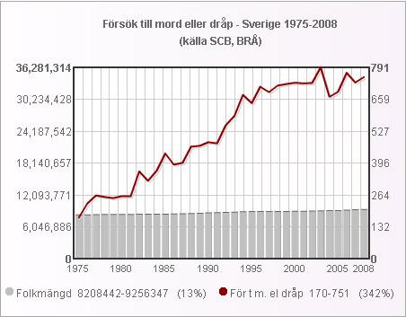 Sverige_folk_forsok_mord_drap_1975_2008_small