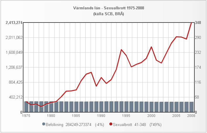 varmland_folk_sexualbrott_1975_2008