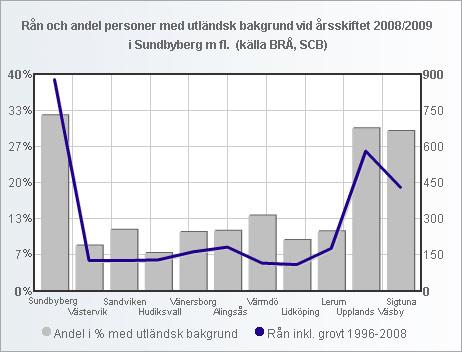 ran_andel_utlandsk_11_kommuner_2_small