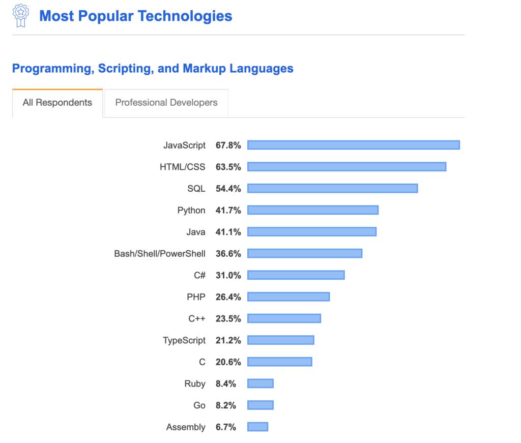 プログラミング言語ランキング