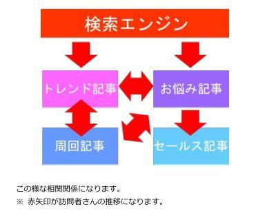 西島隆弘のインテリジェントアフィリエイトブログ