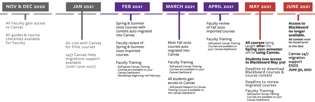 Canvas migration timeline