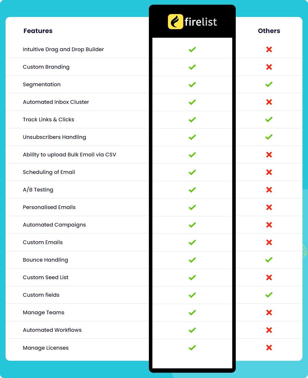 firelist-review-comparison-table