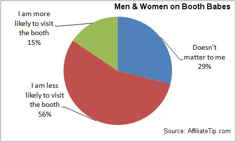 Does it impact your interest in a tradeshow booth if it is staffed by 'booth babes'?