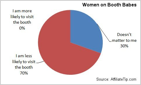 Women: Does it impact your interest in a tradeshow booth if it is staffed by 'booth babes'?