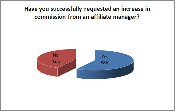 Are you an underpaid affiliate?