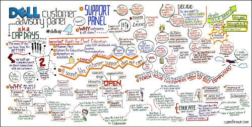 Dell Customer Advisory Panel