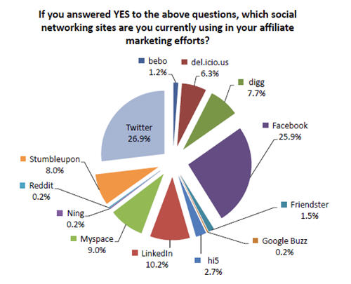 Social networks used by affiliate marketers