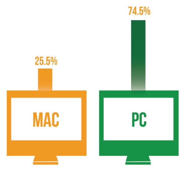 affstat-2013-mac-vs-pc