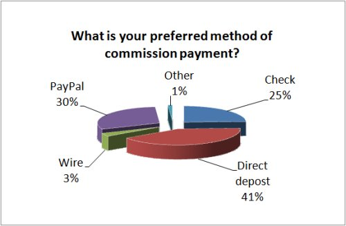 Preferred method of payments from affiliates
