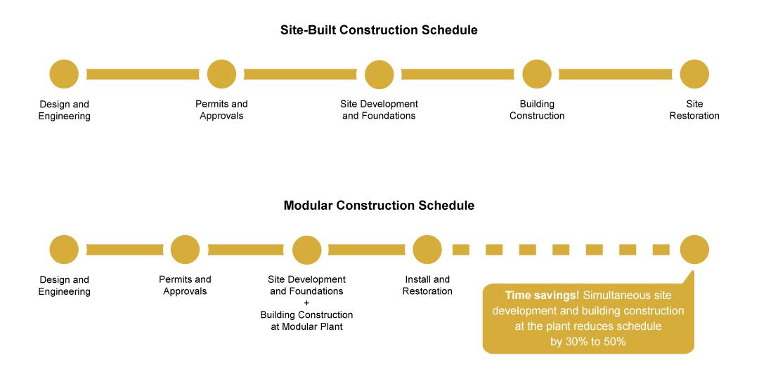 site-built vs modular timelines