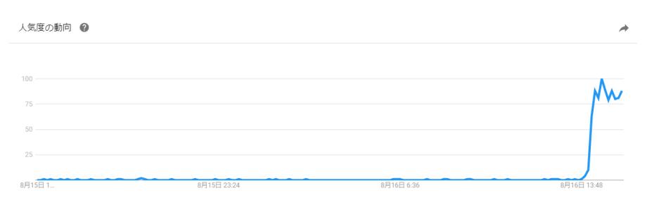 Yahoo!検索データ過去1日