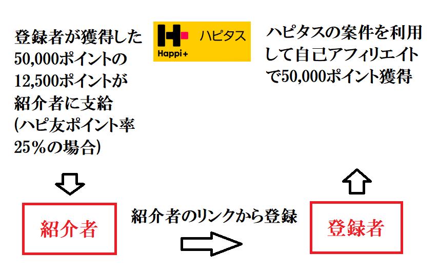 ハピタスの登録者が獲得したポイントの一部を紹介者に還元する仕組み