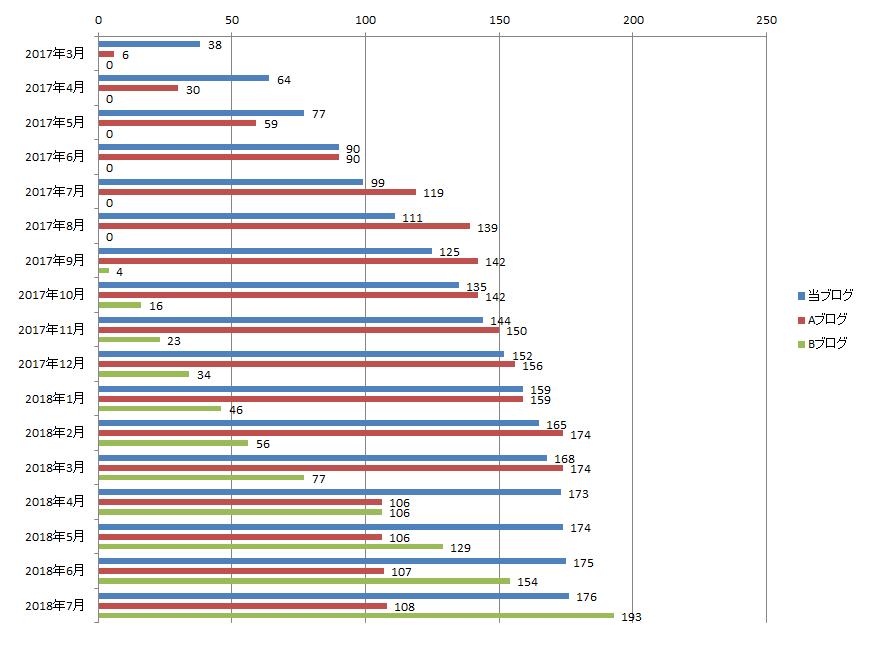 2018年7月までのブログ記事数の推移