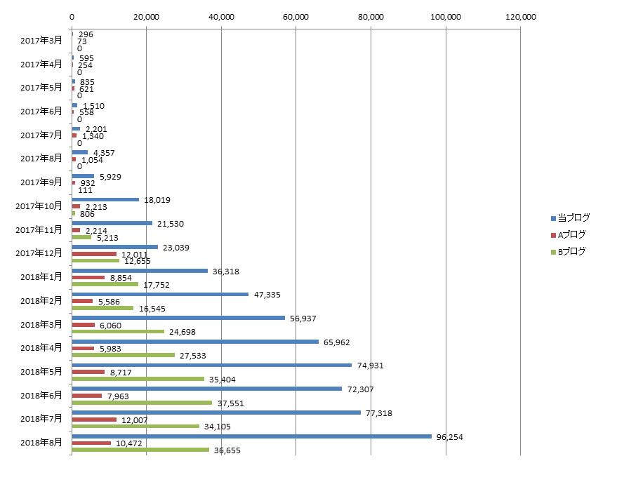 2018年8月までのアクセス数の推移