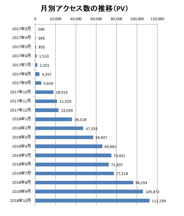 2018年10月までのアクセス数の推移