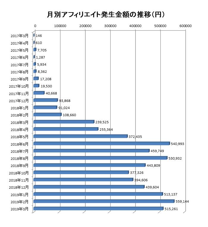 2017年3月から2019年3月までの月別アフィリエイト報酬額の推移
