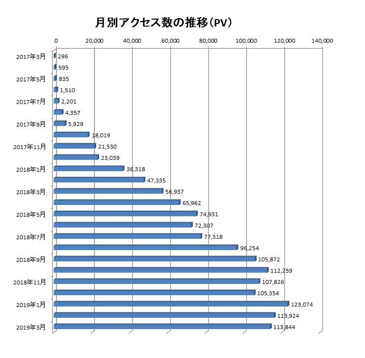 2017年3月から2019年3月までの当ブログでのアクセス数の推移