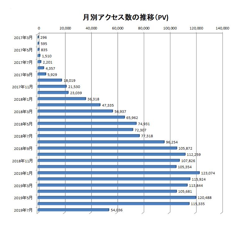 2017年3月から2019年7月までの当ブログでのアクセス数の推移