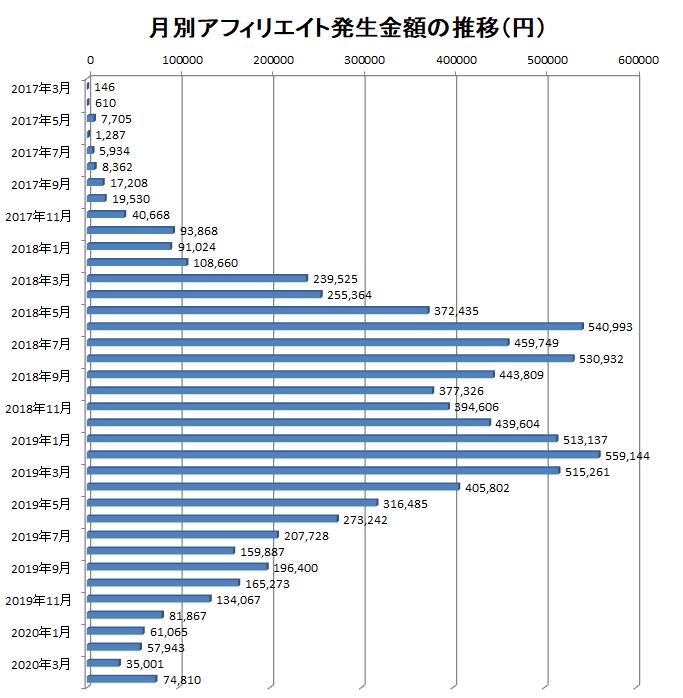 2017年3月から2020年4月までの月別アフィリエイト報酬額の推移