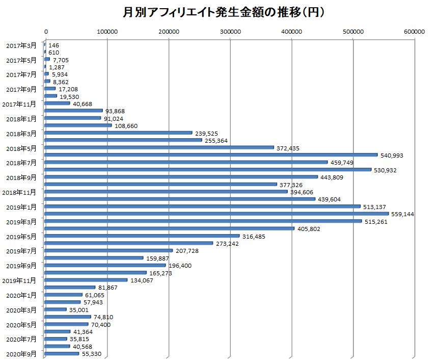 2017年3月から2020年9月までの月別アフィリエイト報酬額の推移