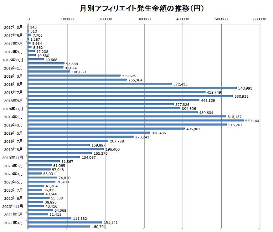 2017年3月から2021年4月までの月別アフィリエイト報酬額の推移