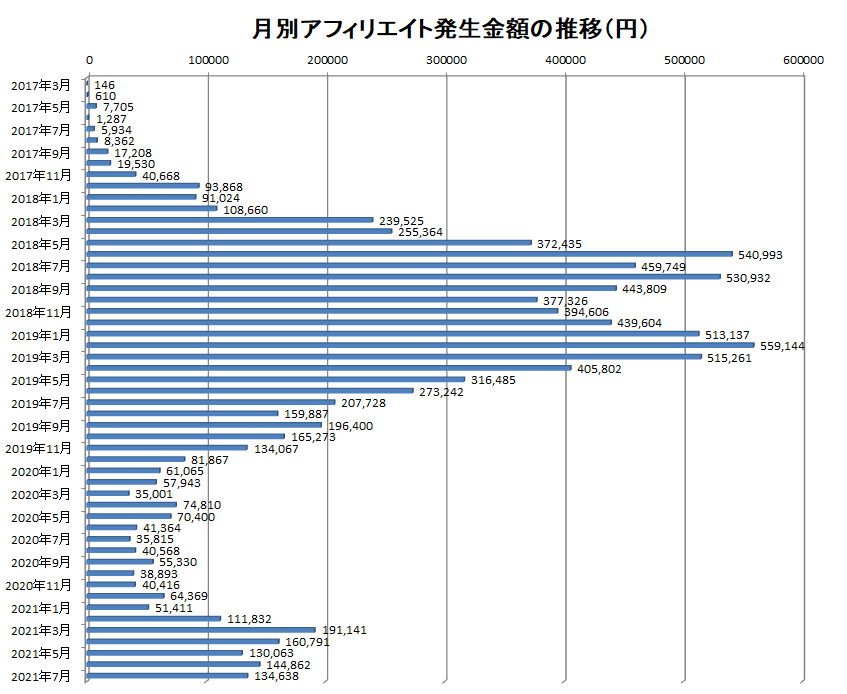 2017年3月から2021年7月までの月別アフィリエイト報酬額の推移