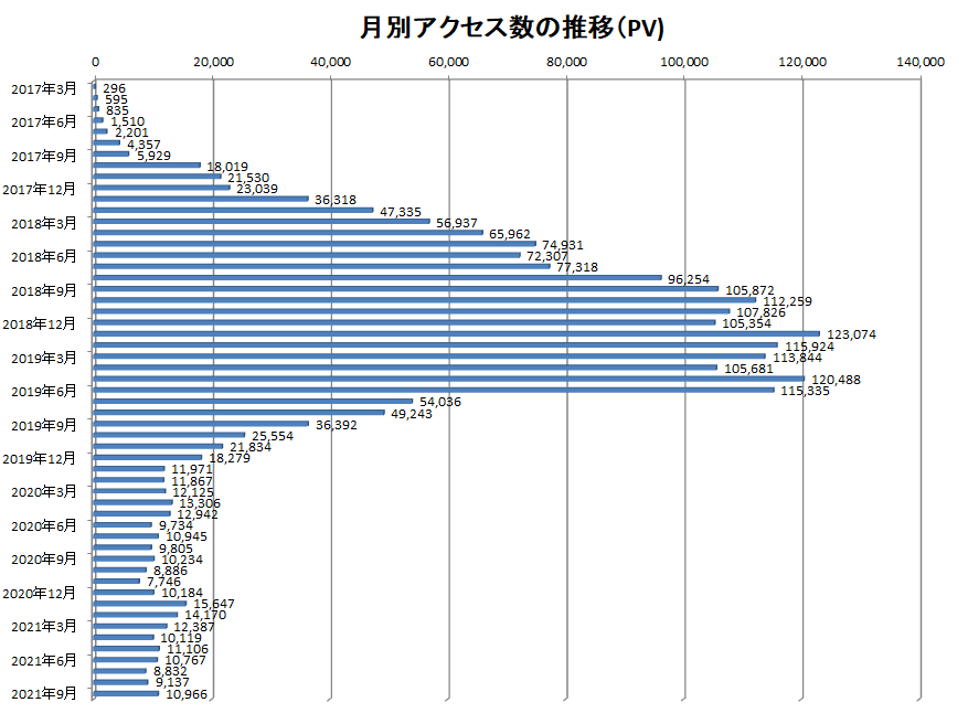 2017年3月から2021年9月までの当ブログでのアクセス数の推移