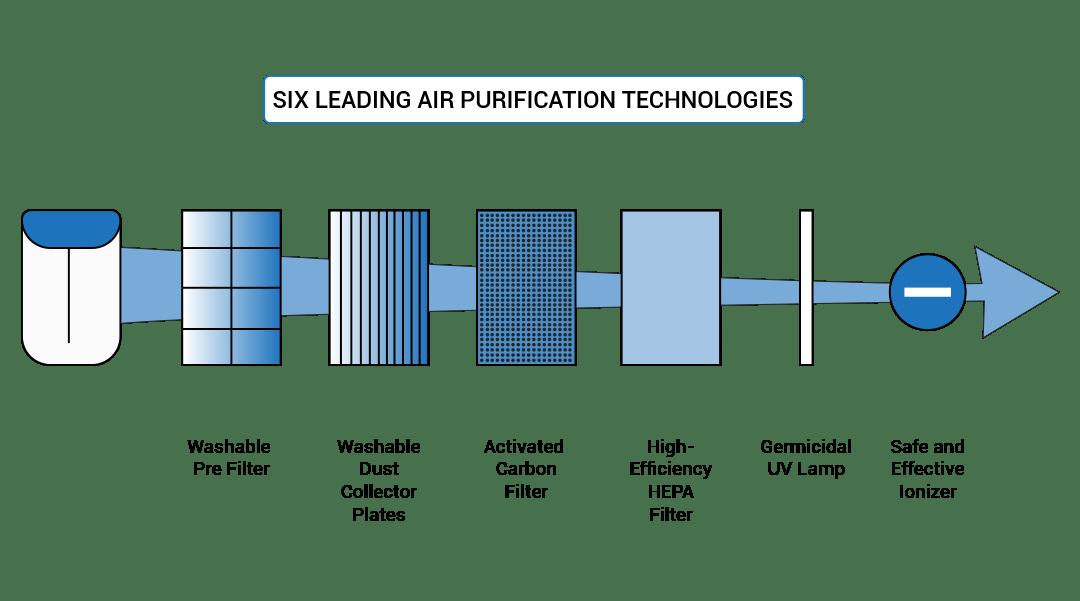 best air purifiers