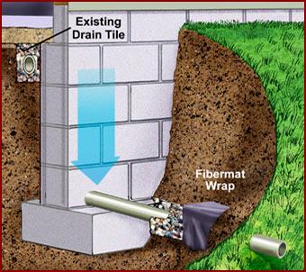 basement waterproofing affordable