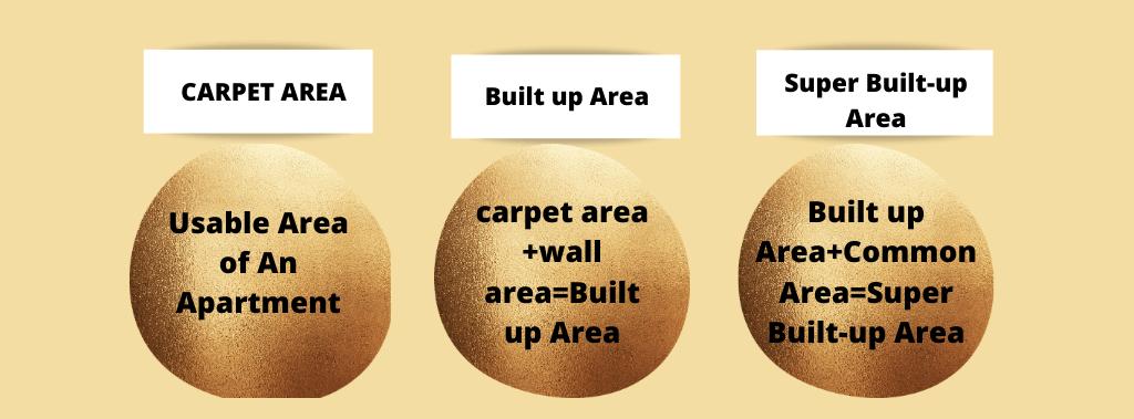carpet area, built up area,  and super built up area