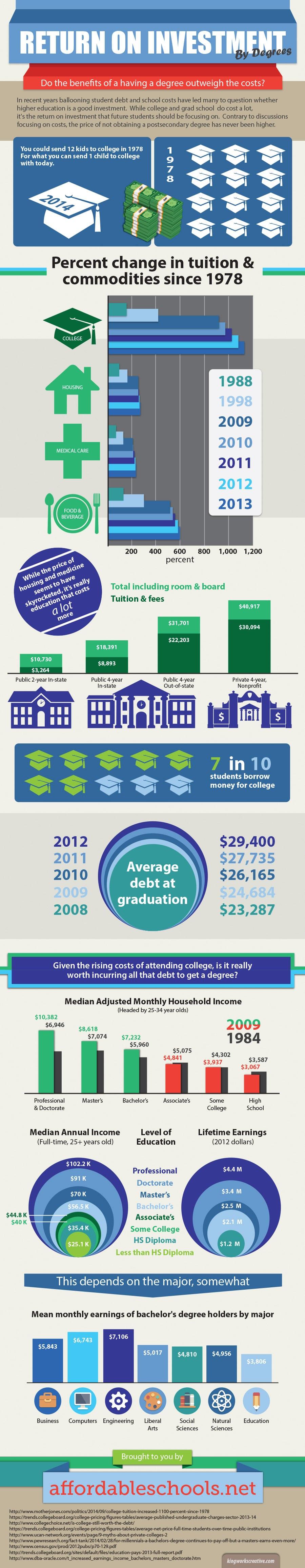 Higher Education ROI