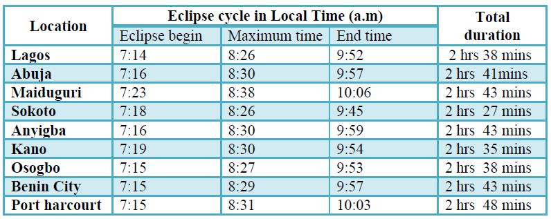 sept 1 eclipse table