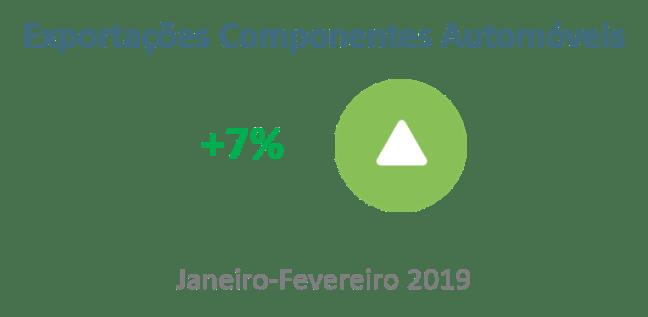 Exportações de componentes automóveis com aumento de 7%
