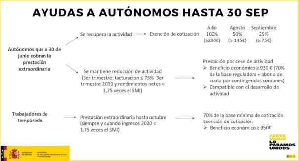 MEDIDAS DE APOYO PARA AUTÓNOMOS RD 24/2020