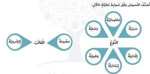 كتاب الطالب اللغة العربية للسابع الفصل الأول 2021