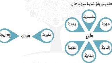 Photo of كتاب الطالب اللغة العربية للسابع الفصل الأول 2021